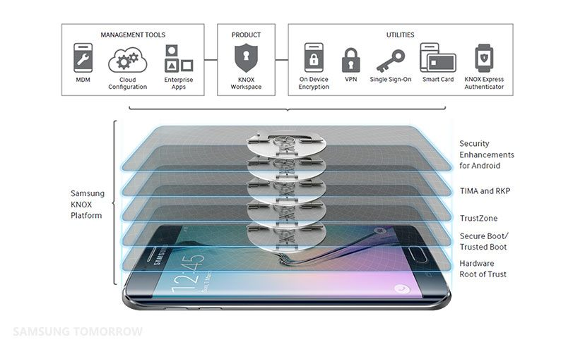 Protecting Your Mobile with Samsung KNOX
