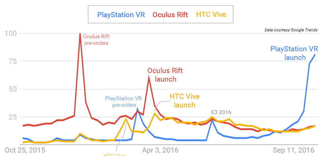 playstation-vr-search-interest