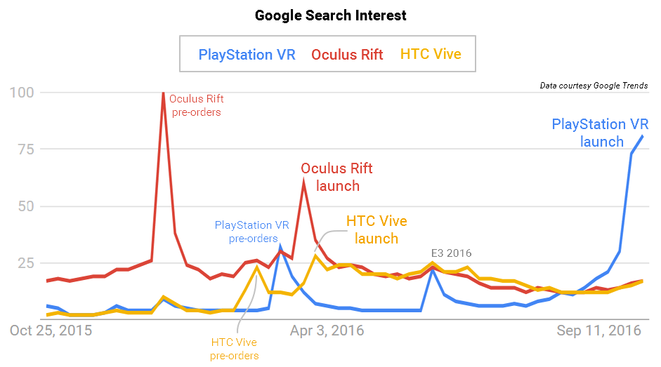 PlayStation VR is more searched online than Vive and Rift