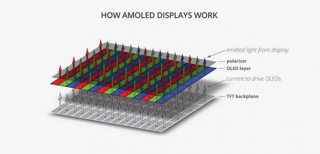 amoled-displays-work